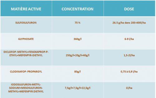 Produits Phytosanitaire