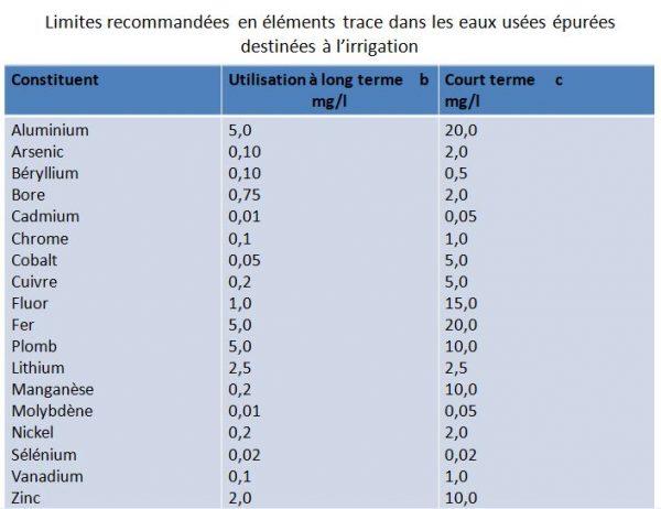Limites recommandées en éléments trace dans les eaux usées épurées destinées à l'irrigation